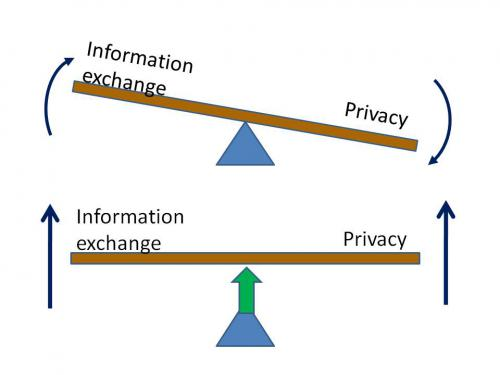 Both information exchange and privacy are essential.